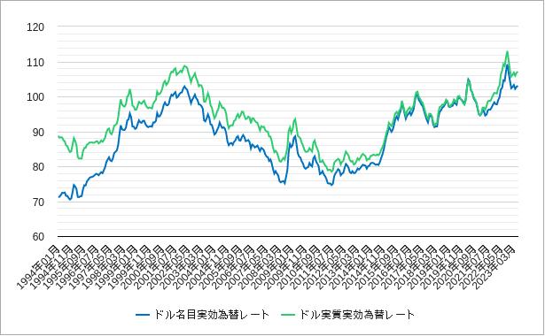 ドル実質実効為替レートチャート