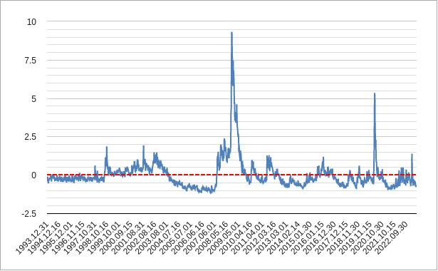 金融ストレス指数のチャート