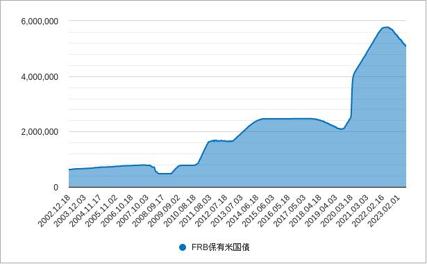 frb保有の米国債のチャート