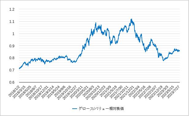 グロースバリュー相対株価のチャート