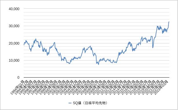 sq値(日経平均先物)チャート