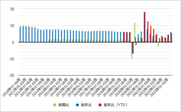 中国の実質gdpのグラフ