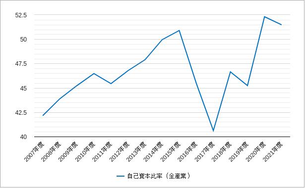 東証二部の自己資本比率のチャート