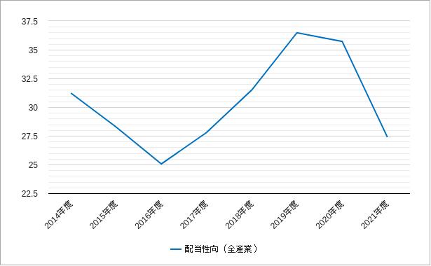 ジャスダック(配当性向)のチャート