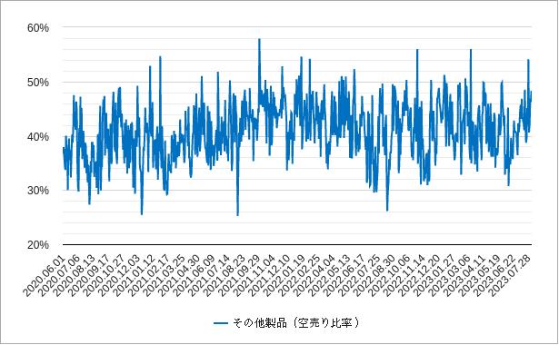 その他製品の空売り比率チャート