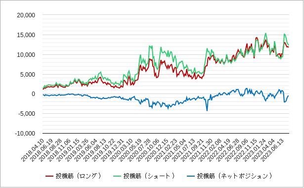 ビットコイン先物投機筋ポジションのチャート