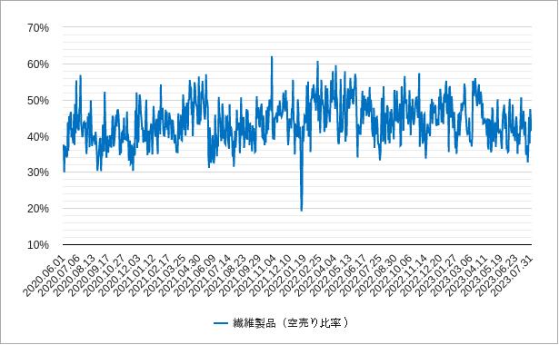 繊維製品の空売り比率チャート