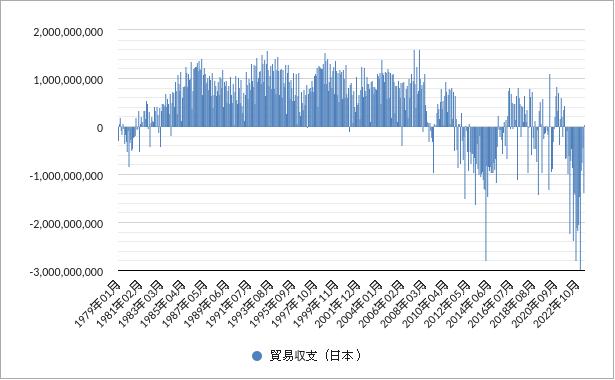 貿易収支(日本)グラフ