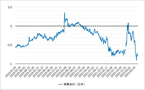 実質金利(日本)チャート