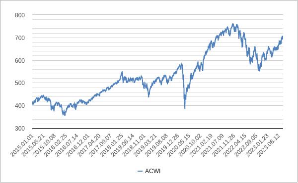 世界株指数acwiチャート