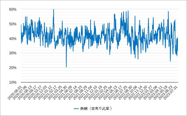 鉄鋼の空売り比率チャート