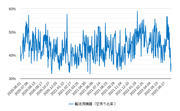 輸送用機器の空売り比率チャート