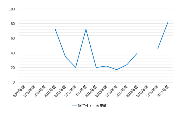マザーズの配当性向のチャート