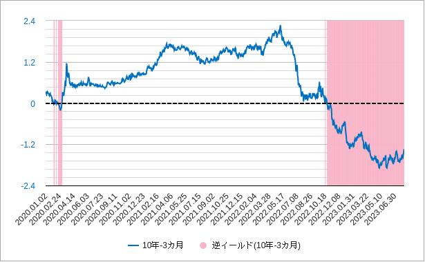 長短金利差(米国10年国債利回りと3カ月国債利回り)チャート2020年-現在