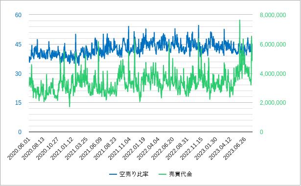 空売り比率と売買代金のチャート