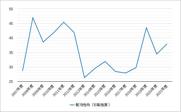 東証一部の非製造業の配当性向のチャート