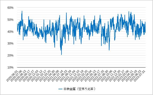 非鉄金属の空売り比率チャート