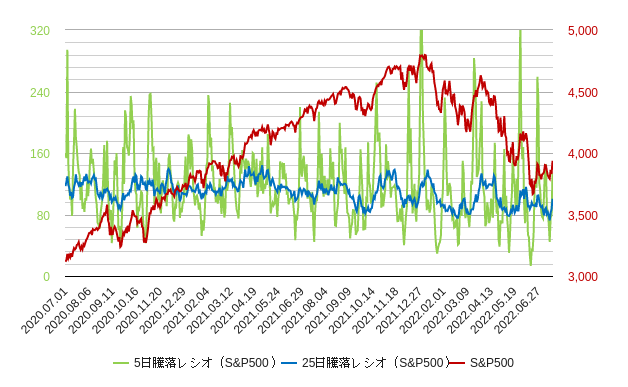 s&p500の5日騰落レシオと25日騰落レシオ