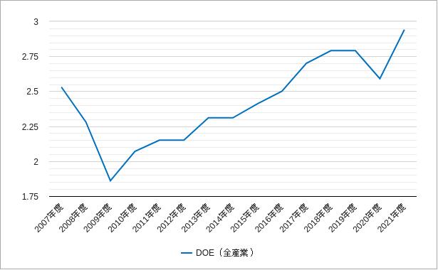doe(純資産配当率・株主資本配当率)のチャート