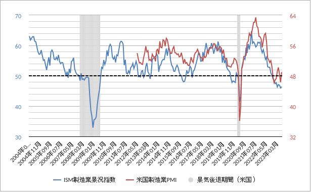 米国製造業PMIチャート