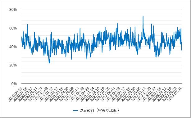 ゴム製品の空売り比率チャート