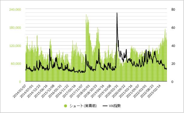 vix先物実需筋ポジション(ショートポジション・売り建玉)