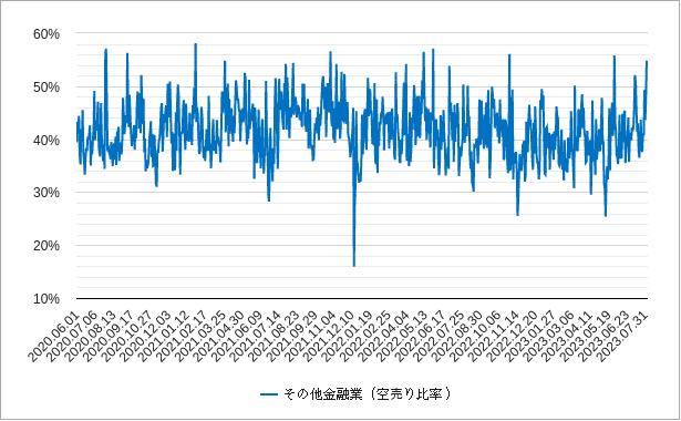 金融の空売り比率チャート
