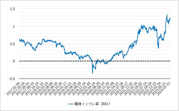 期待インフレ率(日本)チャート