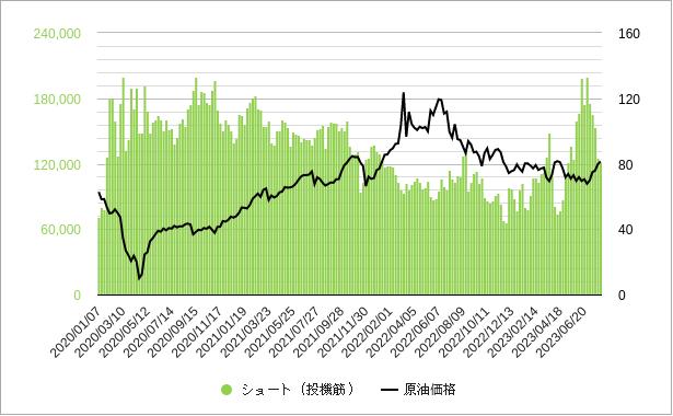 原油先物投機筋ショートポジション(売り建玉)