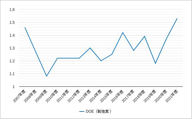 純資産配当率・株主資本配当率・自己資本配当率(東証二部・製造業)