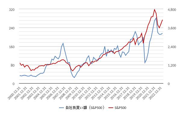 自社株買い額(米国・アメリカ)グラフ