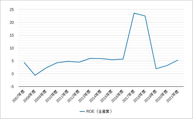 東証二部のroeのチャート