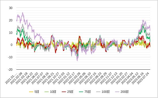移動平均乖離率(日経平均株価)チャート