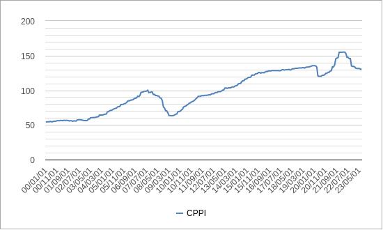 米国商業用不動産指数cppiチャート