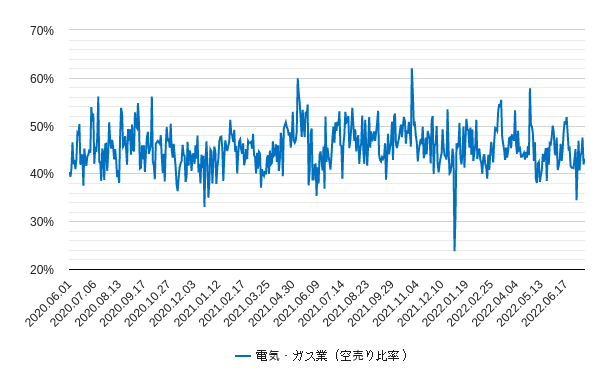 電気ガスの空売り比率チャート
