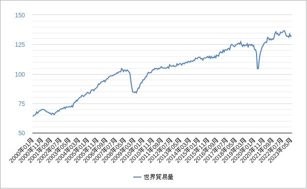 世界貿易量チャート