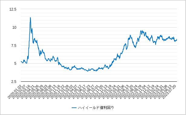 ハイイールド債利回りチャート