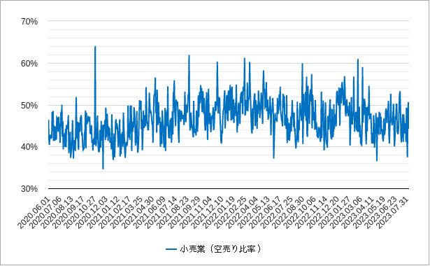小売の空売り比率チャート