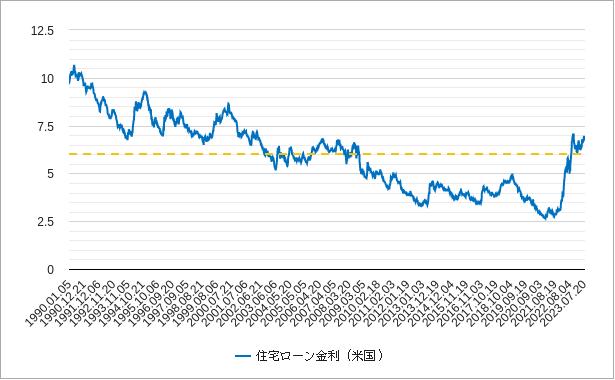 米国(アメリカ)の住宅ローン金利のチャート