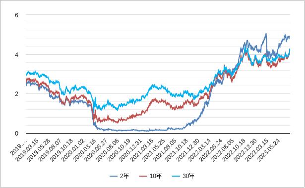 米国(アメリカ)国債利回りチャート