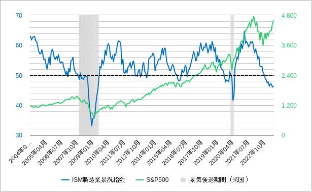 sp500とism製造業景況感指数の比較チャート