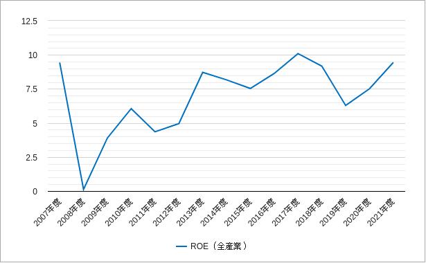topix(東証一部)roeのチャート