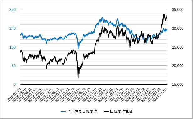 ドル建て日経平均株価チャート